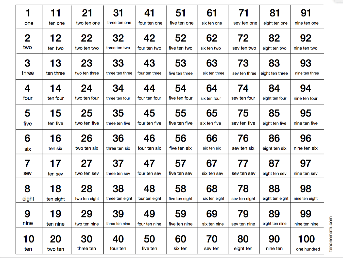 Ten One Math Number Words 1-100 PDF 1 Black and White